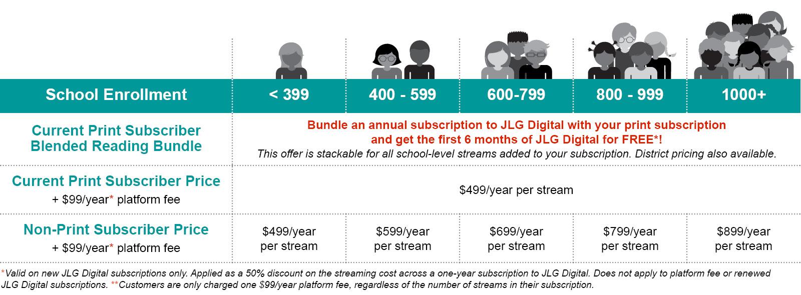 JLG Digital Pricing Chart