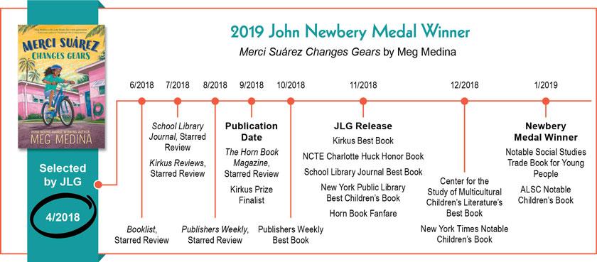 2019 Awards Timeline